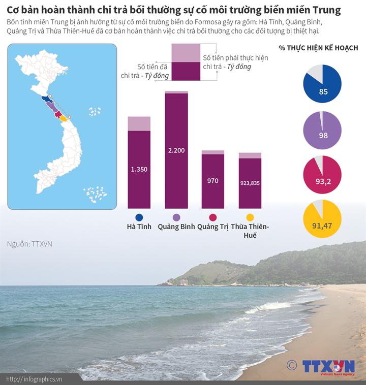 Cơ bản hoàn thành chi trả bồi thường sự cố môi trường biển miền Trung