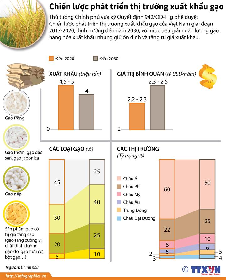 Chiến lược phát triển thị trường xuất khẩu gạo