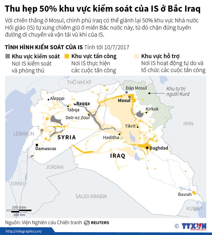 Thu hẹp 50% khu vực kiểm soát của IS ở Bắc Iraq
