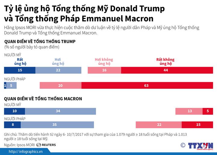 Tỷ lệ ủng hộ Tổng thống Mỹ Donald Trump và Tổng thống Pháp Emmanuel Macron