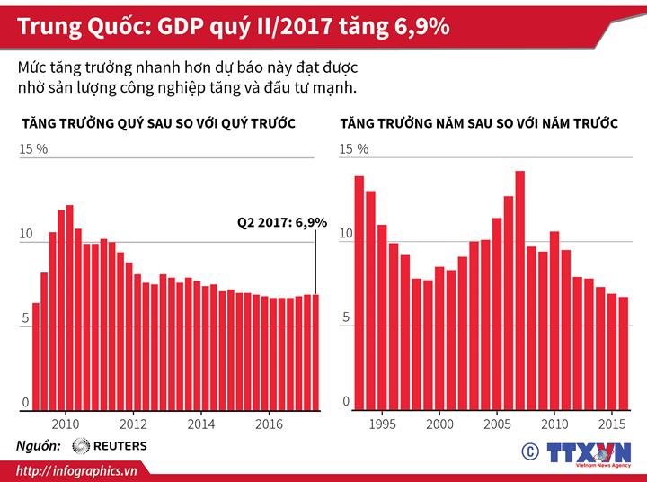 Trung Quốc: GDP quý II/2017 tăng 6,9%