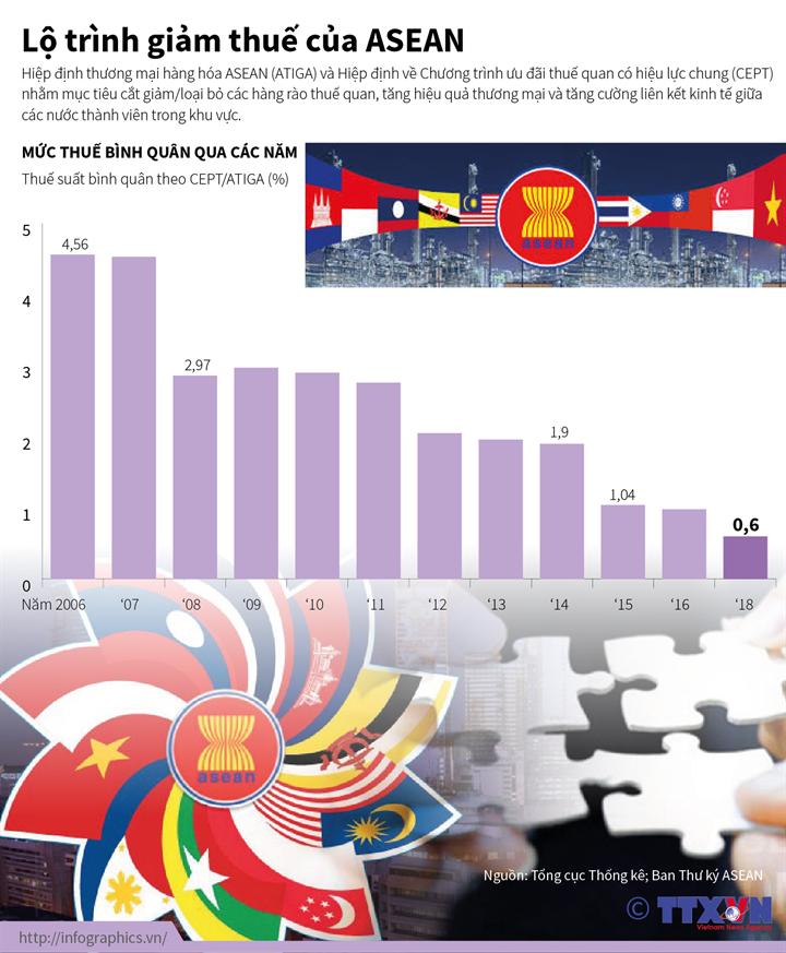 Lộ trình giảm thuế của ASEAN