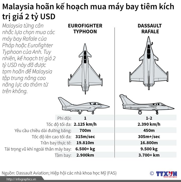 Malaysia hoãn kế hoạch mua máy bay tiêm kích trị giá 2 tỷ USD
