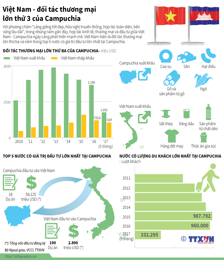 Việt Nam - đối tác thương mại lớn thứ 3 của Campuchia