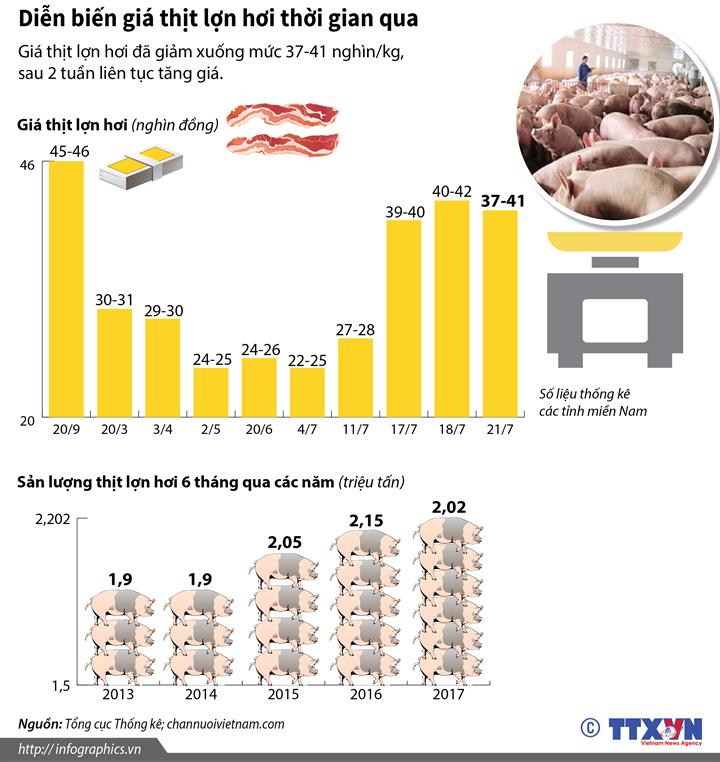 Diễn biến giá thịt lợn hơi thời gian qua