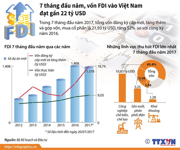 7 tháng đầu năm, vốn  FDI vào Việt Nam đạt gần 22 tỷ USD