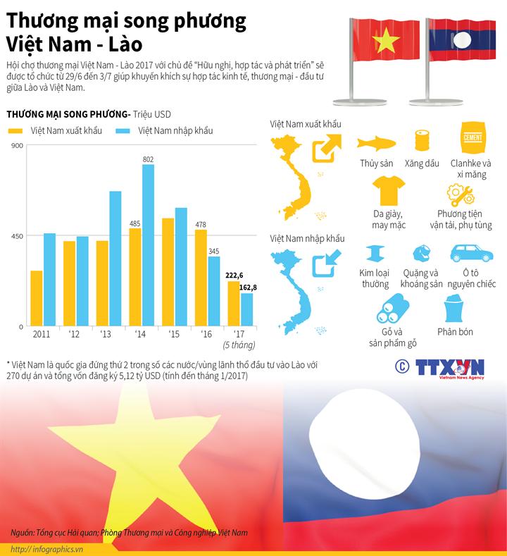 Thương mại song phương  Việt Nam - Lào
