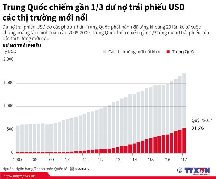 Trung Quốc chiếm gần 1/3 dư nợ trái phiếu USD các thị trường mới nổi