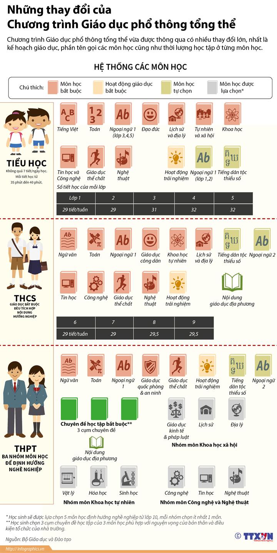 Những thay đổi của Chương trình Giáo dục phổ thông tổng thể