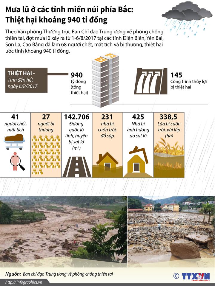 Mưa lũ ở các tỉnh miền núi phía Bắc: Thiệt hại khoảng 940 tỉ đồng