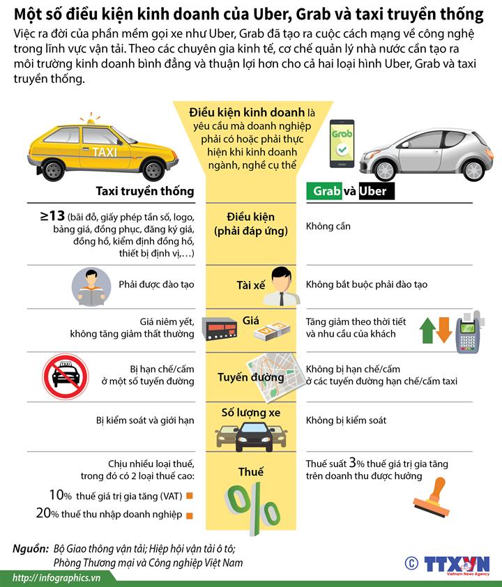 Một số điều kiện kinh doanh của Uber, Grab và taxi truyền thống