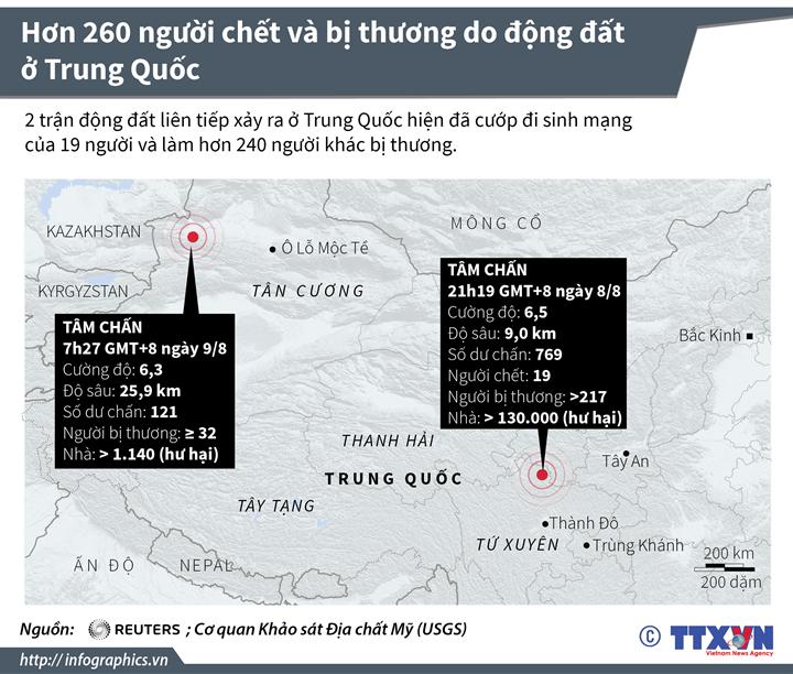 Hơn 260 người chết và bị thương do động đất ở Trung Quốc