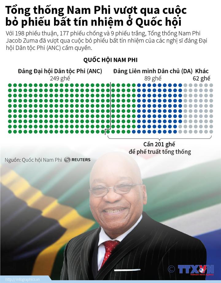 Tổng thống Nam Phi vượt qua cuộc bỏ phiếu bất tín nhiệm ở Quốc hội