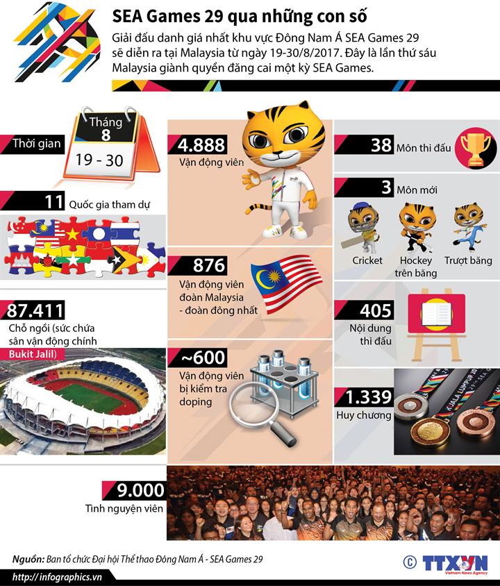 SEA Games 29 qua những con số