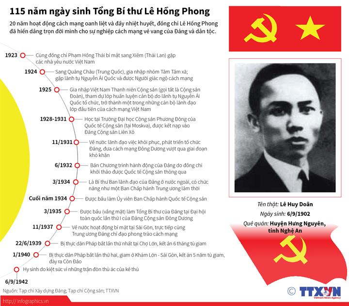 115 năm ngày sinh Tổng Bí thư Lê Hồng Phong