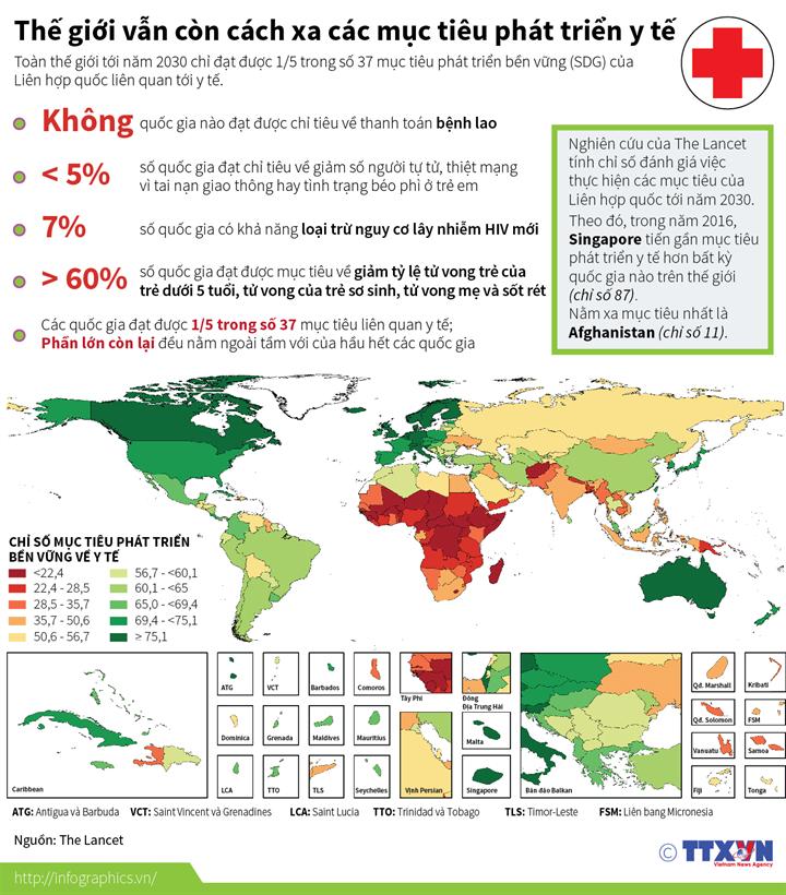 Thế giới vẫn còn cách xa các mục tiêu phát triển y tế