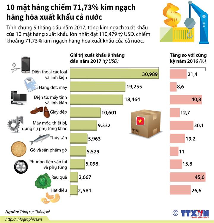 10 mặt hàng chiếm 71,73% kim ngạch hàng hóa xuất khẩu cả nước