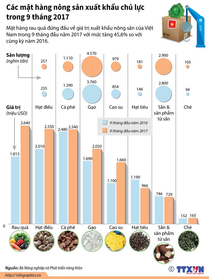 Các mặt hàng nông sản xuất khẩu chủ lực trong 9 tháng 2017