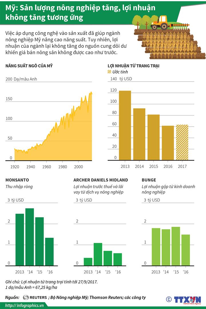 Mỹ: Sản lượng nông nghiệp tăng, lợi nhuận không tăng tương ứng