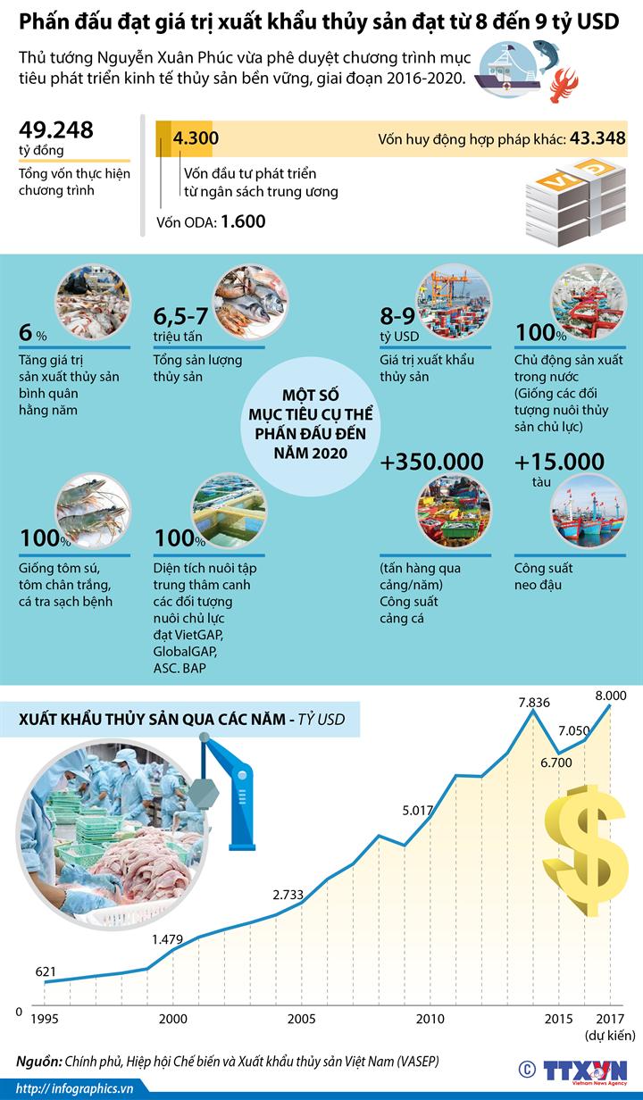 Phấn đấu đạt giá trị xuất khẩu thủy sản đạt từ 8 đến 9 tỷ USD