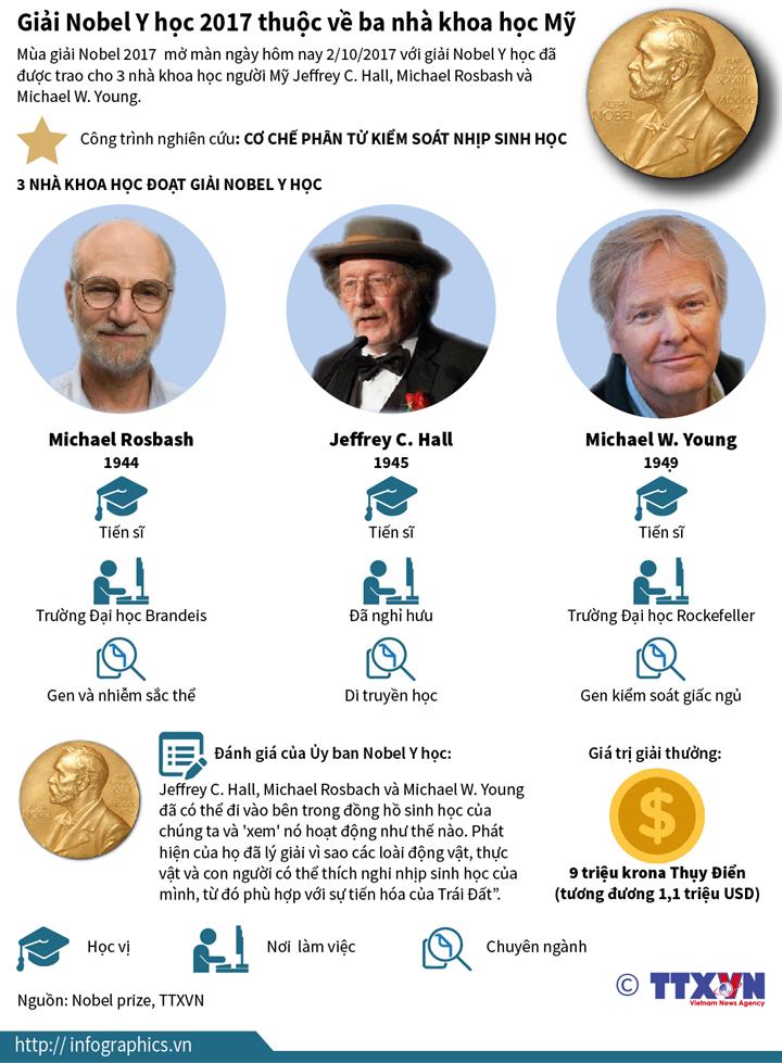 Giải Nobel Y học 2017 thuộc về ba nhà khoa học Mỹ