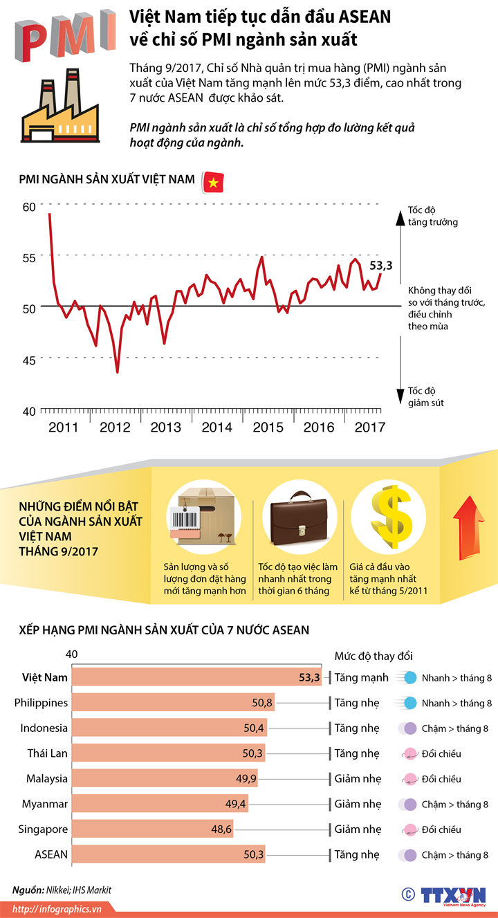 Việt Nam tiếp tục dẫn đầu ASEAN về chỉ số PMI ngành sản xuất