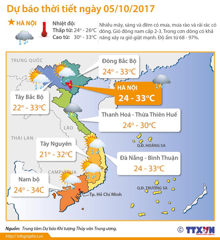 Dự báo thời tiết ngày 5/10: Bắc miền Trung đề phòng dông sét, gió giật mạnh