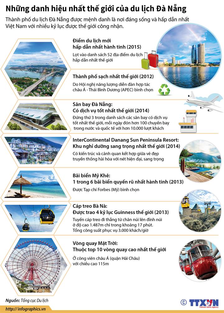 Những danh hiệu nhất thế giới của du lịch Đà Nẵng