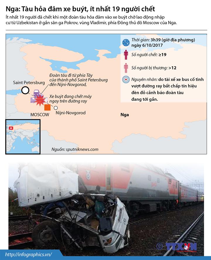 Nga: Tàu hỏa đâm xe buýt, ít nhất 19 người chết