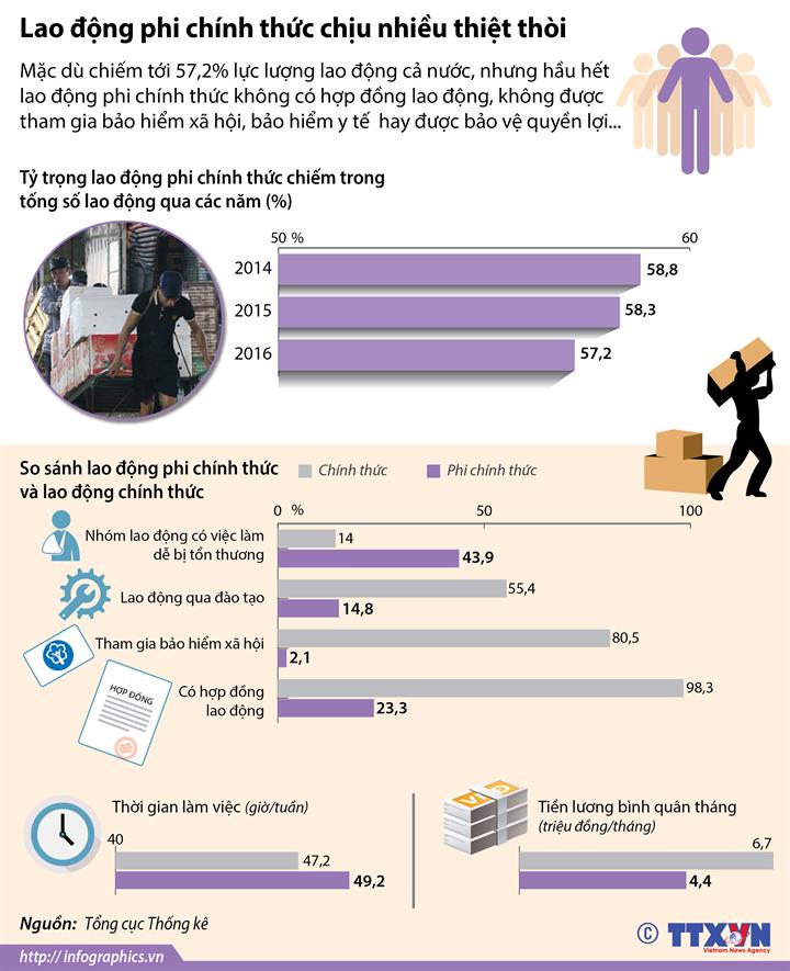 Lao động phi chính thức chịu nhiều thiệt thòi
