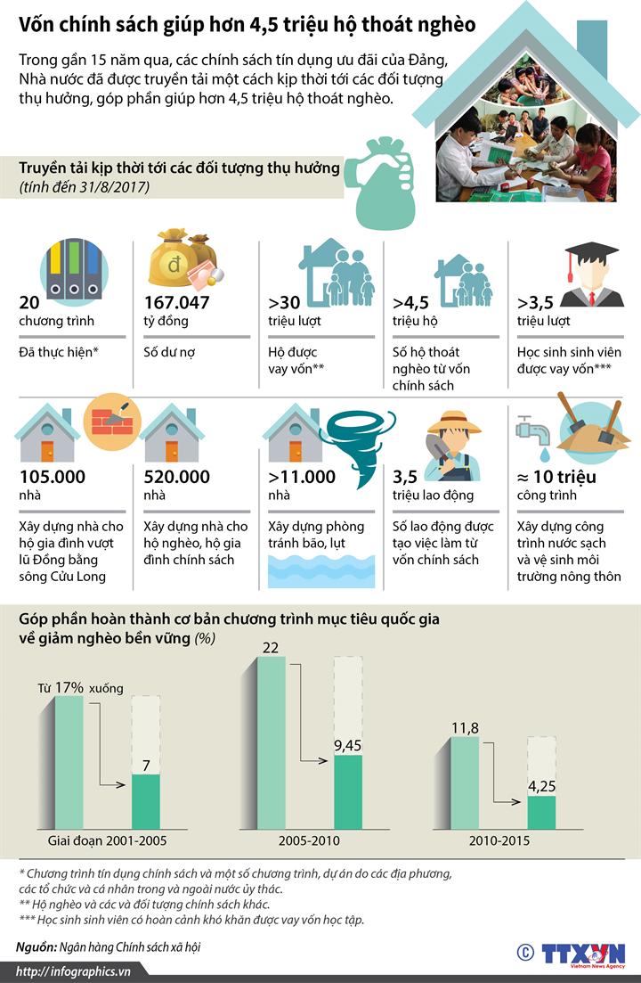 Vốn chính sách giúp hơn 4,5 triệu hộ thoát nghèo