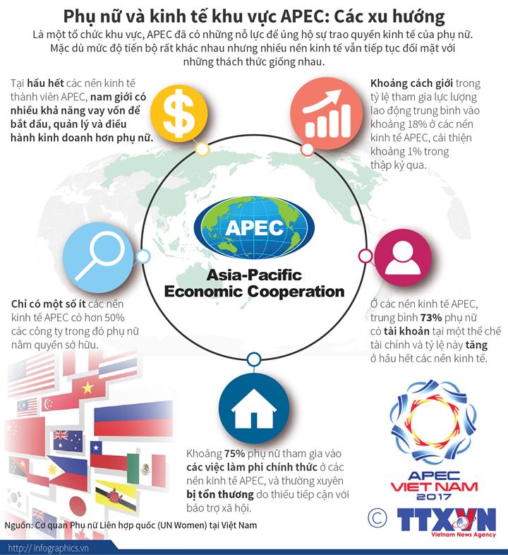 Phụ nữ và kinh tế khu vực APEC: Các xu hướng