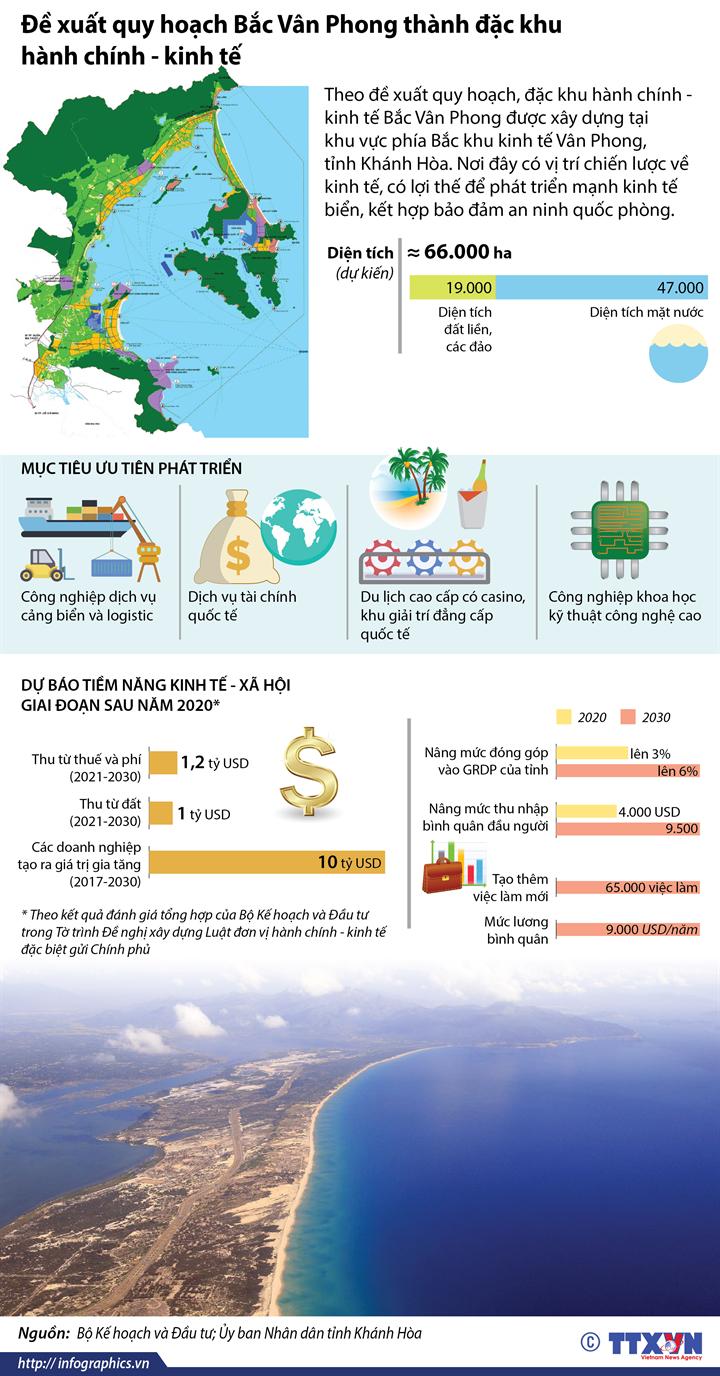 Đề xuất quy hoạch Bắc Vân Phong thành đặc khu hành chính - kinh tế