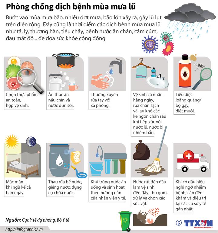 Phòng chống dịch bệnh mùa mưa lũ