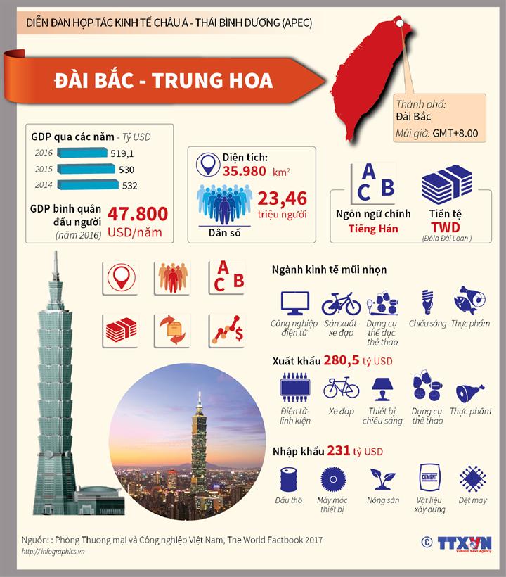 Tổng quan nền kinh tế thành viên Đài Bắc - Trung Hoa
