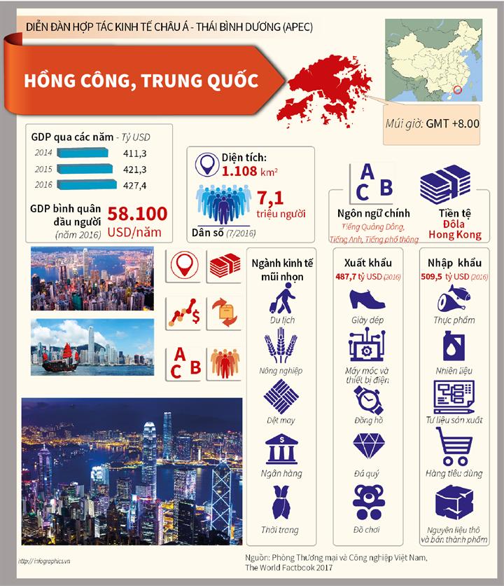 Hồng Công, Trung Quốc: Nền kinh tế thành viên APEC
