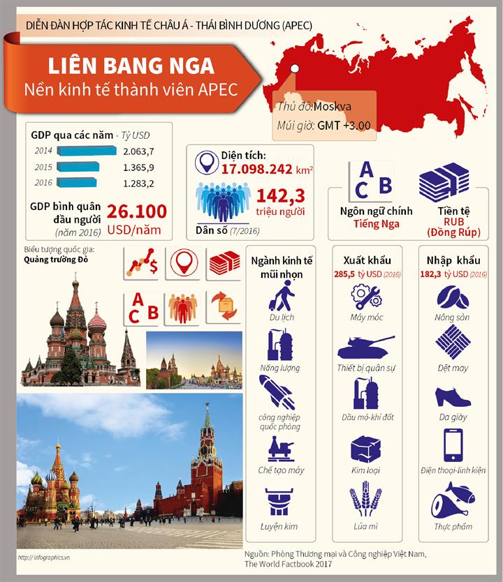 Liên bang Nga - Nền kinh tế thành viên APEC