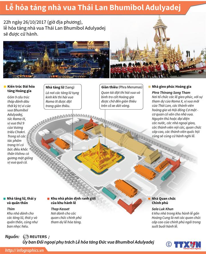 Lễ hỏa táng nhà vua Thái Lan Bhumibol Adulyadej