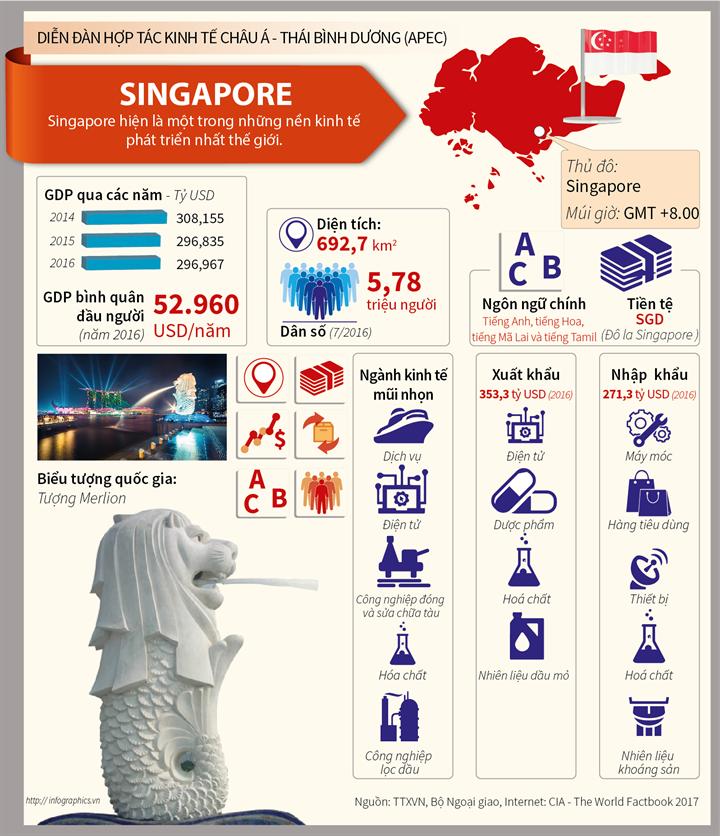Singapore - Nền kinh tế thành viên APEC