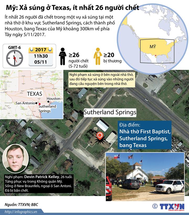 Mỹ: Xả súng ở Texas, ít nhất 26 người chết