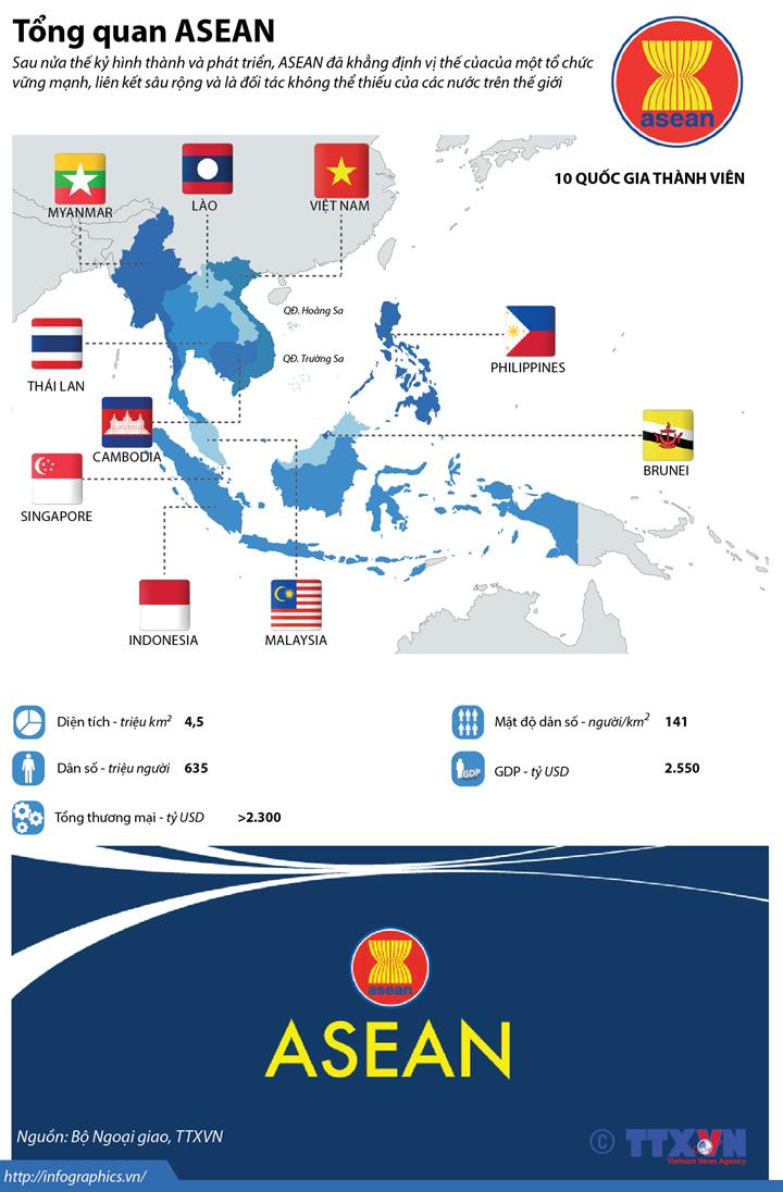 Tổng quan ASEAN