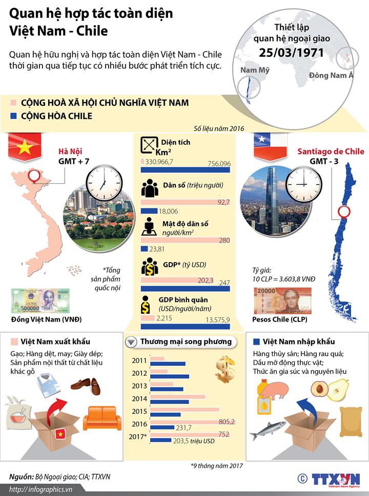 Quan hệ hợp tác toàn diện Việt Nam - Chile