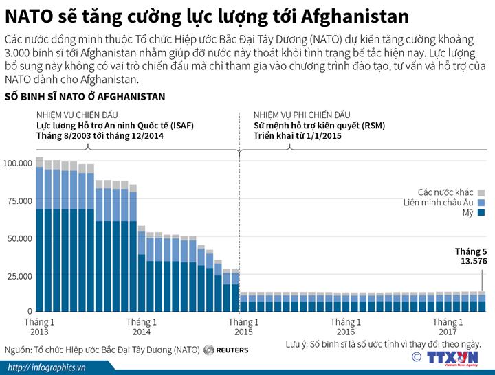 NATO sẽ tăng cường lực lượng tới Afghanistan