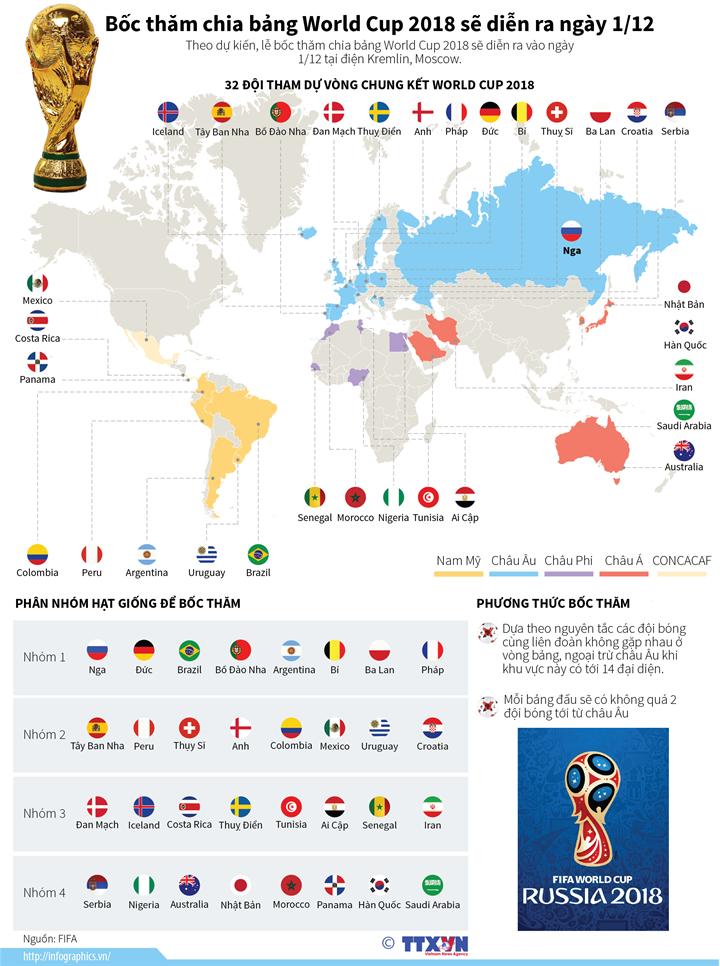 Bốc thăm chia bảng World Cup 2018 sẽ diễn ra ngày 1/12