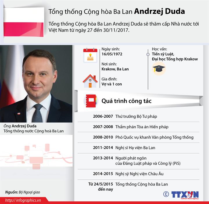 Tổng thống Cộng hòa Ba Lan Andrzej Duda