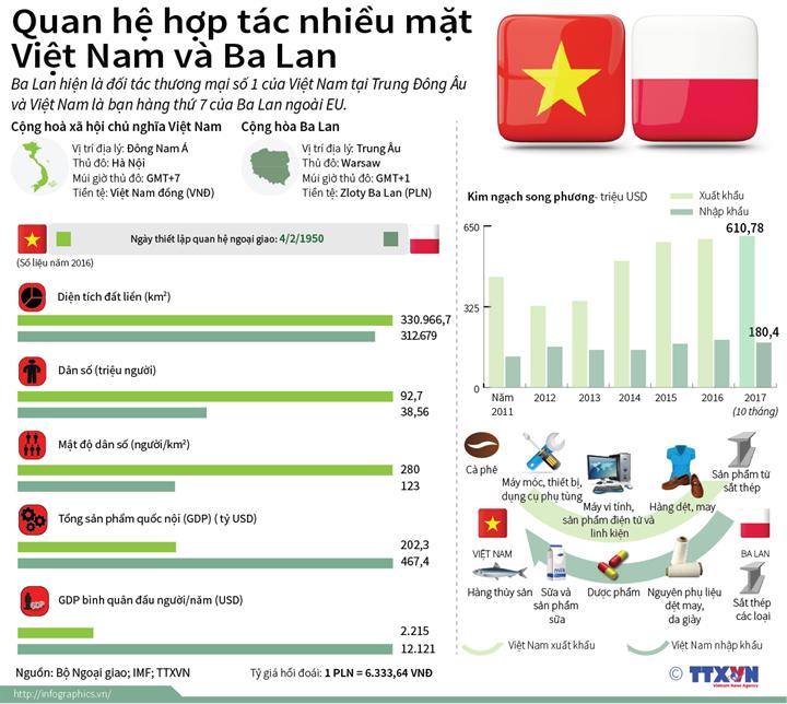 Quan hệ hợp tác nhiều mặt Việt Nam và Ba Lan