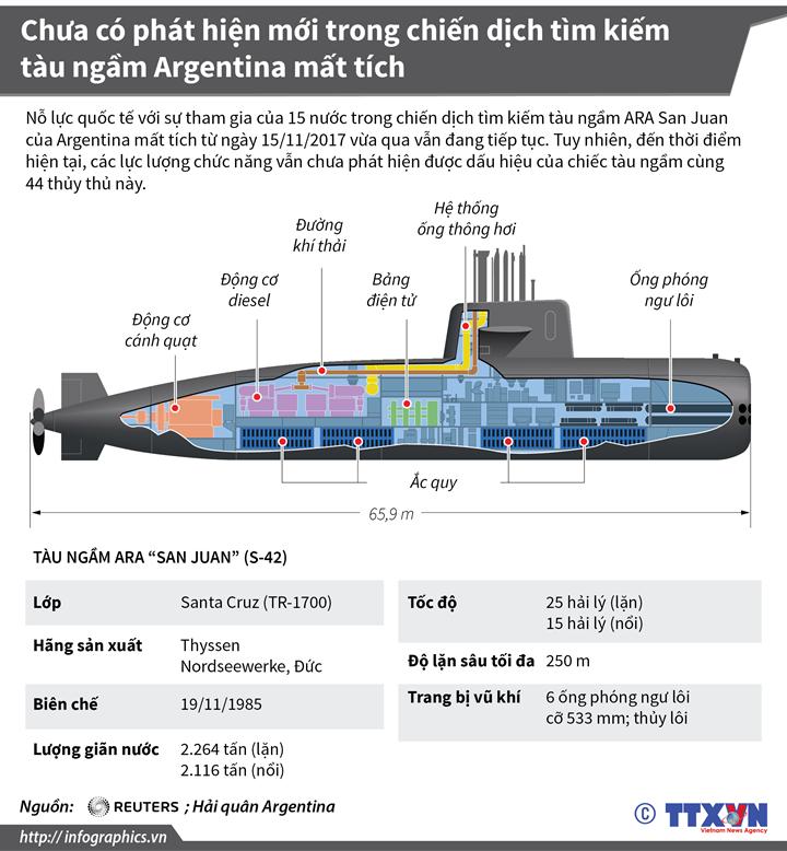 Chưa có phát hiện mới trong chiến dịch tìm kiếm tàu ngầm Argentina mất tích
