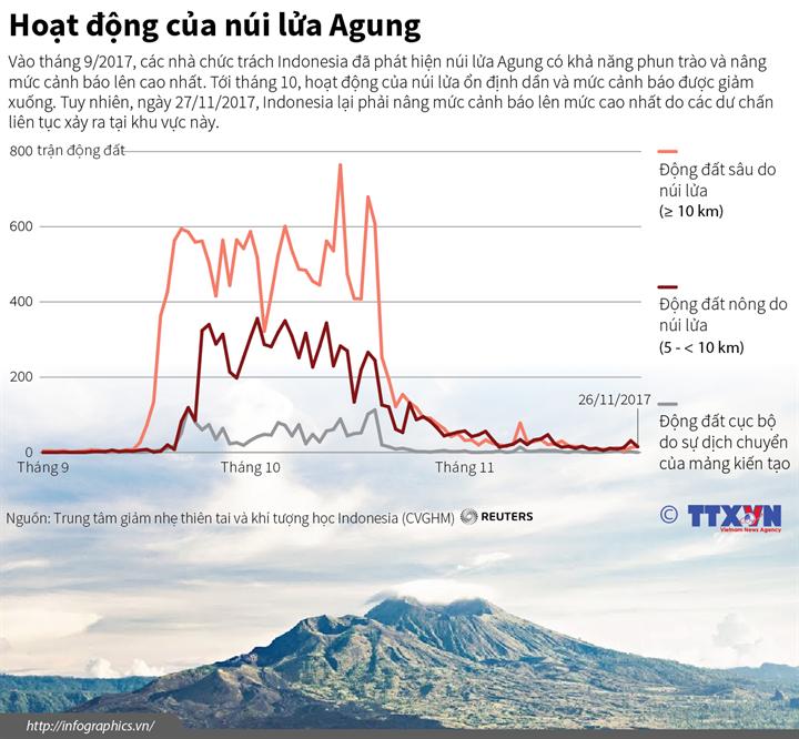 Hoạt động của núi lửa Agung