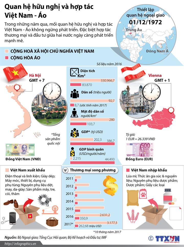 Quan hệ hữu nghị và hợp tác Việt Nam - Áo