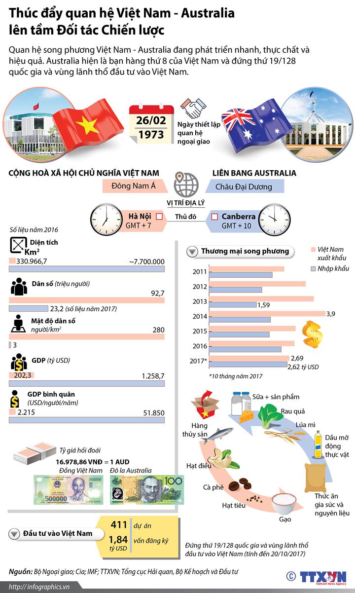 Thúc đẩy quan hệ Việt Nam - Australia lên tầm Đối tác Chiến lược